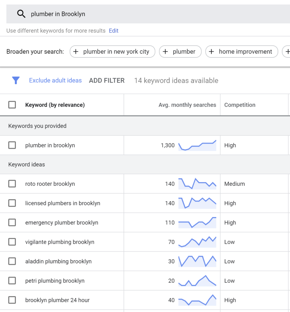 Using the Google AdWords Keyword Planning tool, you can find dozens of high ranking key word ideas that can drive tons of qualified traffic to your website.