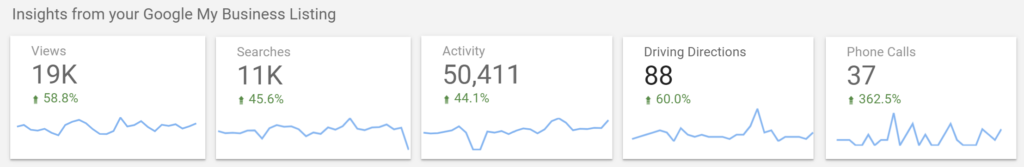 Large SEO boost for February 2021
